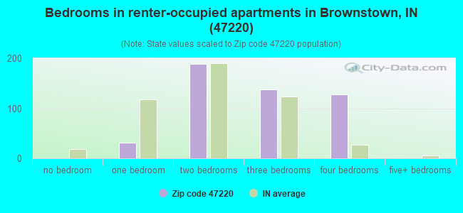 Bedrooms in renter-occupied apartments in Brownstown, IN (47220)