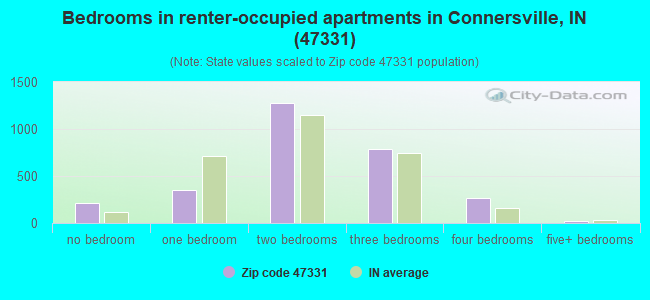 Bedrooms in renter-occupied apartments in Connersville, IN (47331)