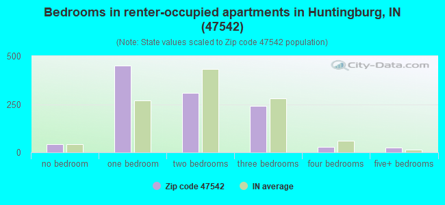 Bedrooms in renter-occupied apartments in Huntingburg, IN (47542)
