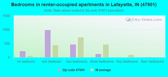 Bedrooms in renter-occupied apartments in Lafayette, IN (47901)