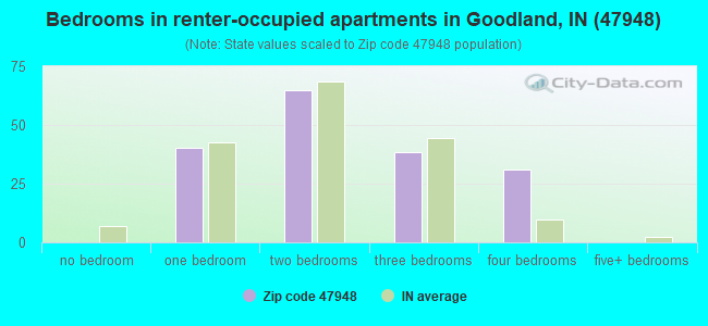 Bedrooms in renter-occupied apartments in Goodland, IN (47948)