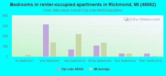 Bedrooms in renter-occupied apartments in Richmond, MI (48062)