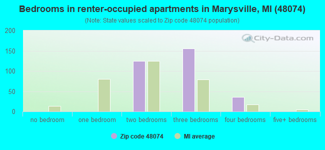 Bedrooms in renter-occupied apartments in Marysville, MI (48074)