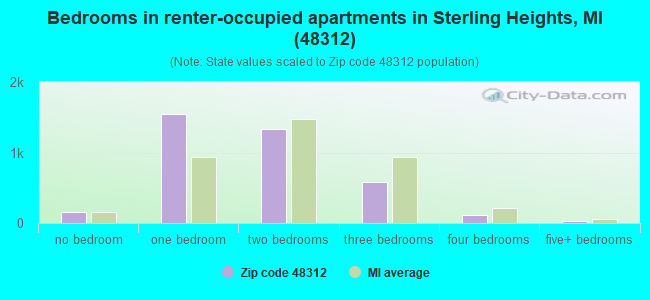 Bedrooms in renter-occupied apartments in Sterling Heights, MI (48312)