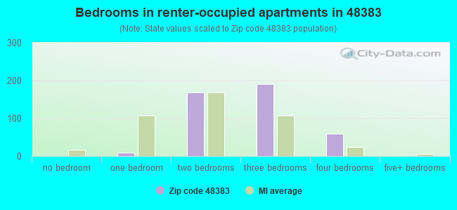 Bedrooms in renter-occupied apartments in 48383