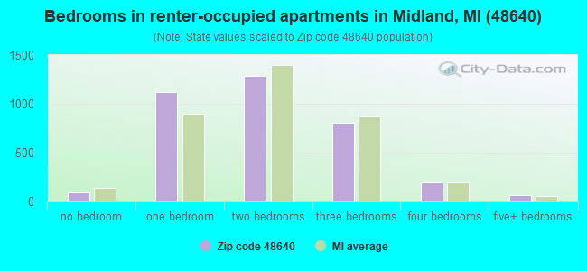 Bedrooms in renter-occupied apartments in Midland, MI (48640)