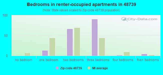 Bedrooms in renter-occupied apartments in 48739