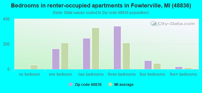 Bedrooms in renter-occupied apartments in Fowlerville, MI (48836)