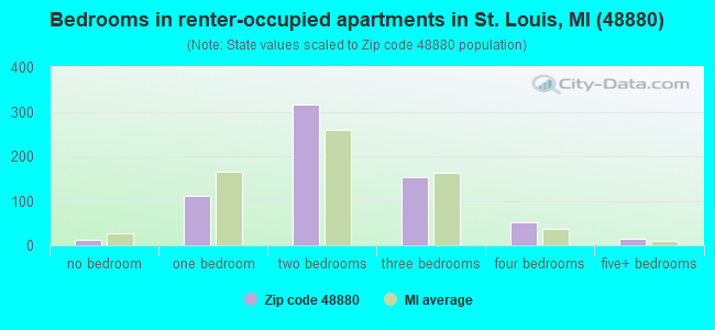 Bedrooms in renter-occupied apartments in St. Louis, MI (48880)