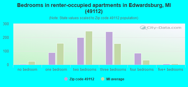Bedrooms in renter-occupied apartments in Edwardsburg, MI (49112)