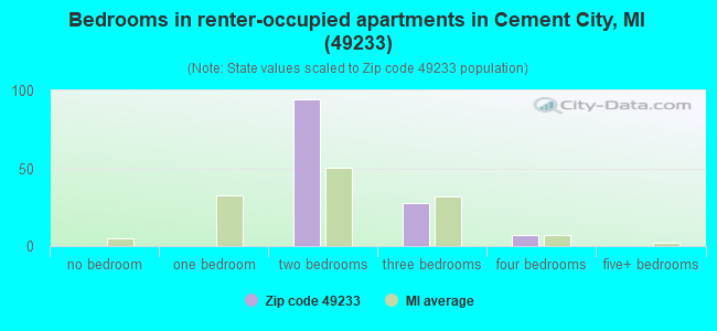 Bedrooms in renter-occupied apartments in Cement City, MI (49233)