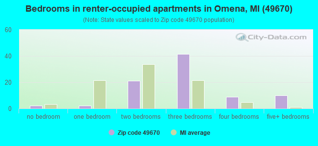 Bedrooms in renter-occupied apartments in Omena, MI (49670)