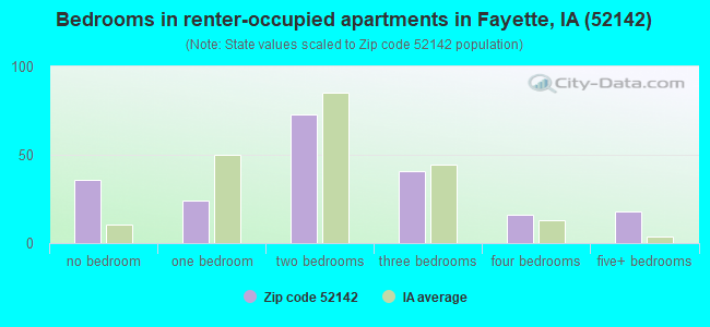 Bedrooms in renter-occupied apartments in Fayette, IA (52142)