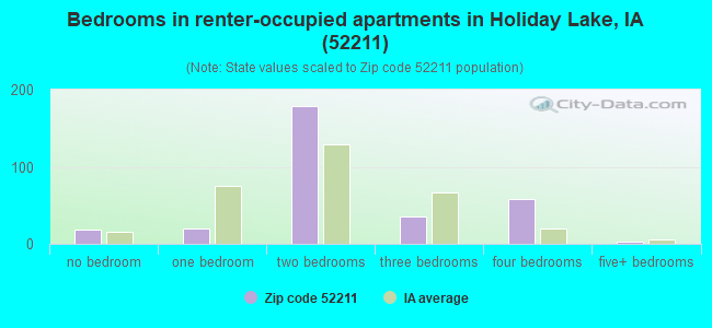Bedrooms in renter-occupied apartments in Holiday Lake, IA (52211)