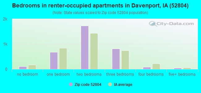Bedrooms in renter-occupied apartments in Davenport, IA (52804)