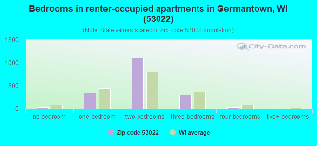 Bedrooms in renter-occupied apartments in Germantown, WI (53022)