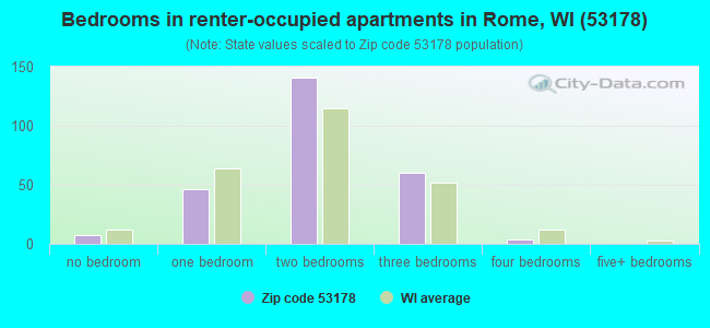 Bedrooms in renter-occupied apartments in Rome, WI (53178)