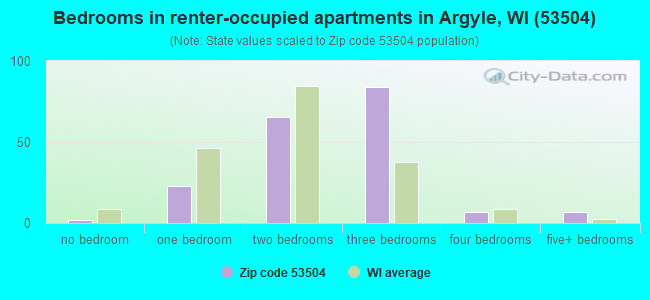 Bedrooms in renter-occupied apartments in Argyle, WI (53504)