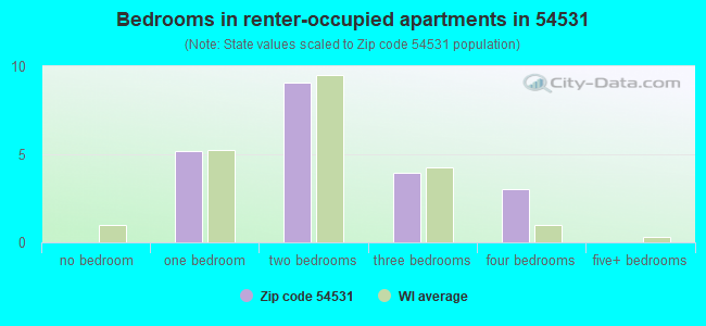 Bedrooms in renter-occupied apartments in 54531