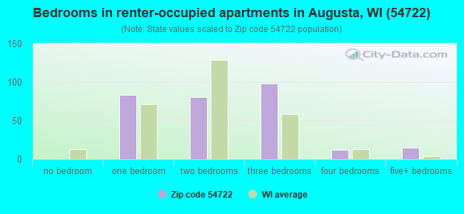 Bedrooms in renter-occupied apartments in Augusta, WI (54722)