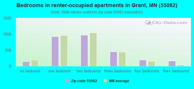 Bedrooms in renter-occupied apartments in Grant, MN (55082)