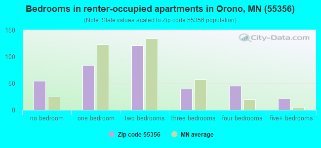 Bedrooms in renter-occupied apartments in Orono, MN (55356)