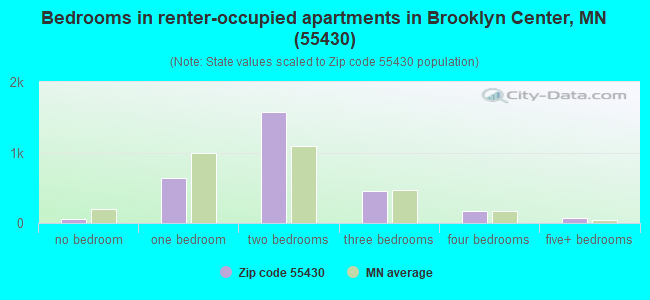 Bedrooms in renter-occupied apartments in Brooklyn Center, MN (55430)