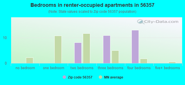 Bedrooms in renter-occupied apartments in 56357