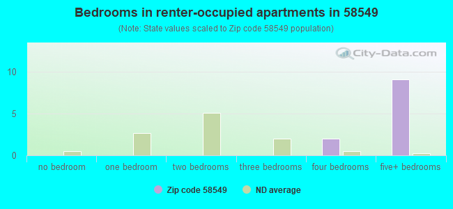 Bedrooms in renter-occupied apartments in 58549