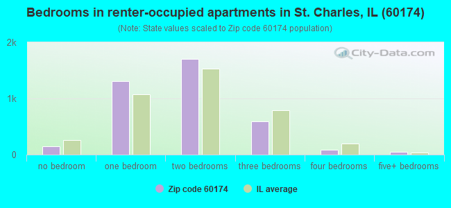 Bedrooms in renter-occupied apartments in St. Charles, IL (60174)