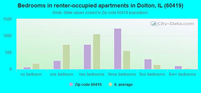 Bedrooms in renter-occupied apartments in Dolton, IL (60419)