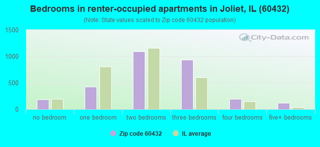 Bedrooms in renter-occupied apartments in Joliet, IL (60432)