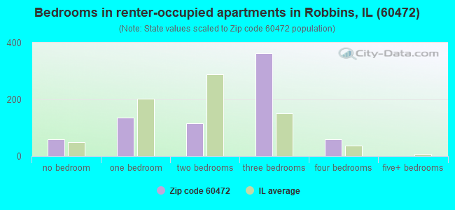 Bedrooms in renter-occupied apartments in Robbins, IL (60472)