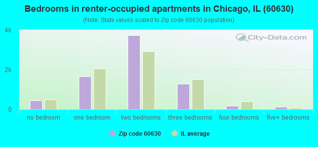 Bedrooms in renter-occupied apartments in Chicago, IL (60630)