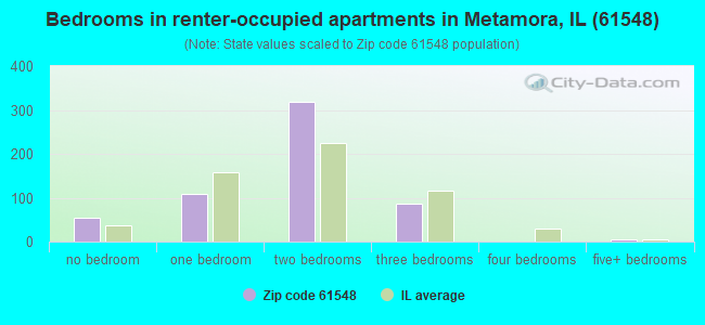 Bedrooms in renter-occupied apartments in Metamora, IL (61548)