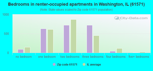 Bedrooms in renter-occupied apartments in Washington, IL (61571)