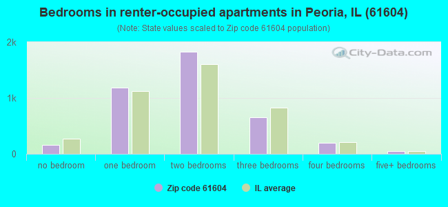 Bedrooms in renter-occupied apartments in Peoria, IL (61604)