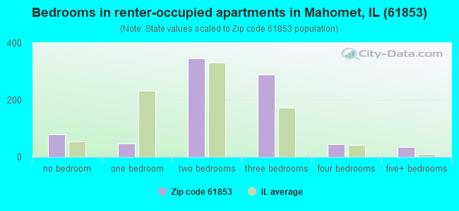 Bedrooms in renter-occupied apartments in Mahomet, IL (61853)