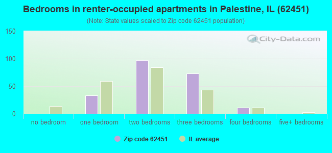 Bedrooms in renter-occupied apartments in Palestine, IL (62451)