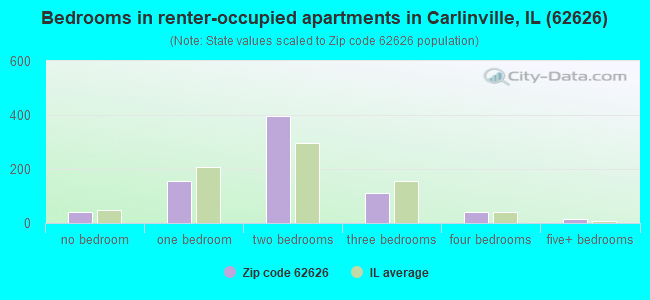 Bedrooms in renter-occupied apartments in Carlinville, IL (62626)
