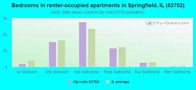 Bedrooms in renter-occupied apartments in Springfield, IL (62702)