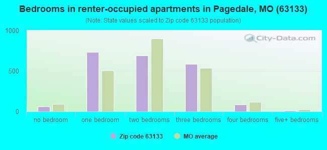 Bedrooms in renter-occupied apartments in Pagedale, MO (63133)