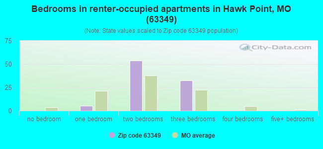 Bedrooms in renter-occupied apartments in Hawk Point, MO (63349)