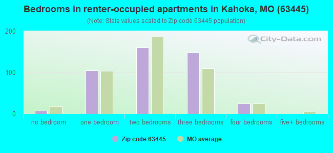 Bedrooms in renter-occupied apartments in Kahoka, MO (63445)
