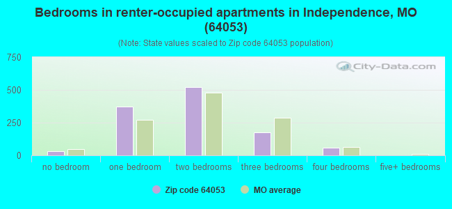 Bedrooms in renter-occupied apartments in Independence, MO (64053)