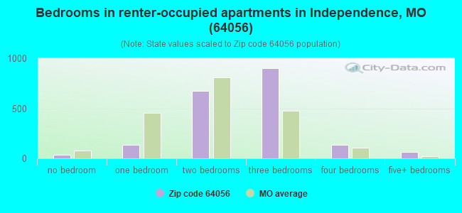 Bedrooms in renter-occupied apartments in Independence, MO (64056)