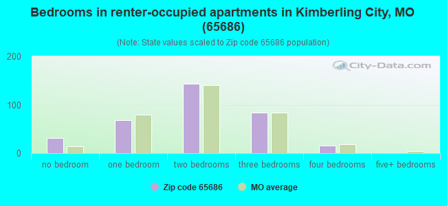 Bedrooms in renter-occupied apartments in Kimberling City, MO (65686)