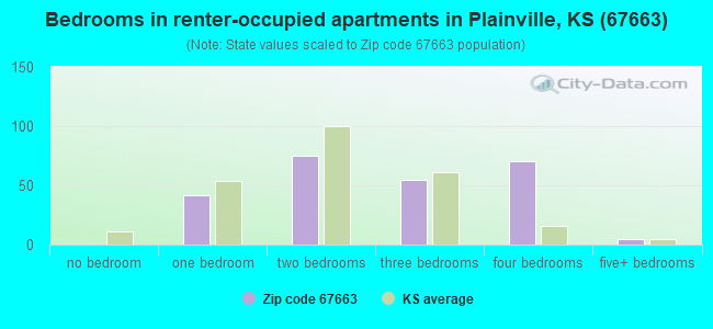 Bedrooms in renter-occupied apartments in Plainville, KS (67663)