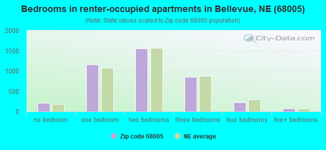 Bedrooms in renter-occupied apartments in Bellevue, NE (68005)