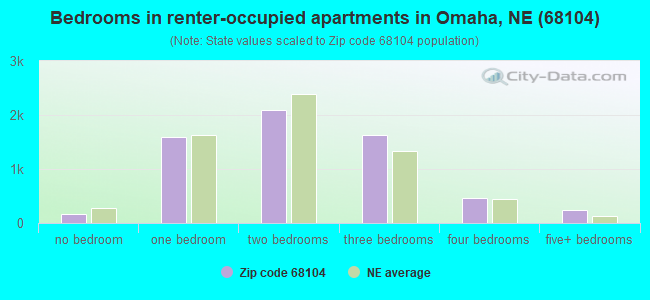 Bedrooms in renter-occupied apartments in Omaha, NE (68104)